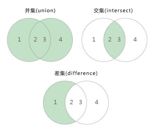 ES6数组扩展:实现并集,交集和差集 - 代码图示